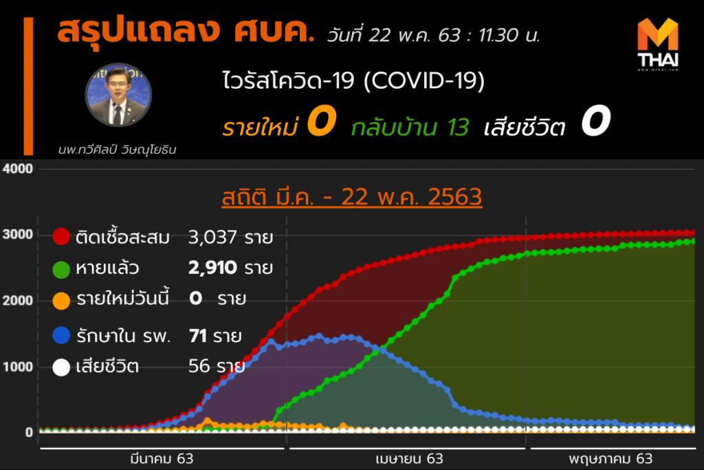 สรุปแถลงศบค. โควิด 19 ในไทย วันนี้ 22/05/2563 | 11.30 น.