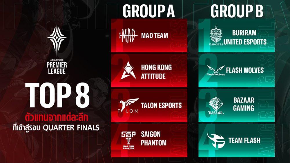 8 ทีมที่ผ่านเข้าสู่รอบ Quarter-finals รายการ APL 2020