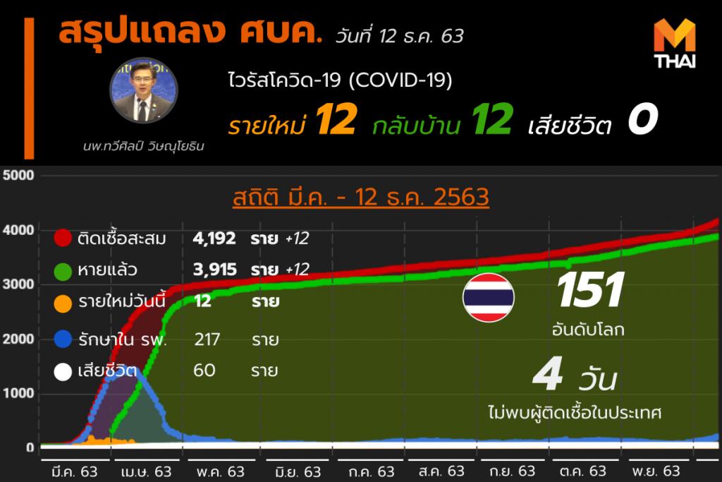 โควิด-19 ในไทย วันที่ 12 ธ.ค. 63