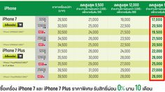 เช็คราคา iPhone ทั้ง 3 ค่ายมือถือ ก่อนรุ่นใหม่เปิดตัว รุ่นเก่าลดราคาเพียบ!!