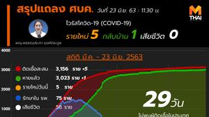 สรุปแถลงศบค. โควิด 19 ในไทย วันนี้ 23/06/2563 | 11.30 น.