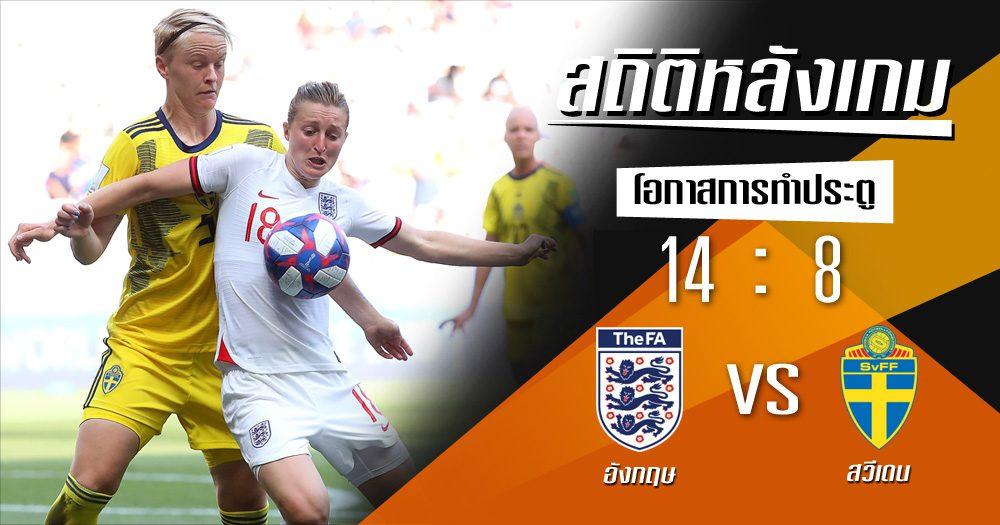 สถิติหลังเกม : อังกฤษ vs สวีเดน (6 ก.ค. 62)