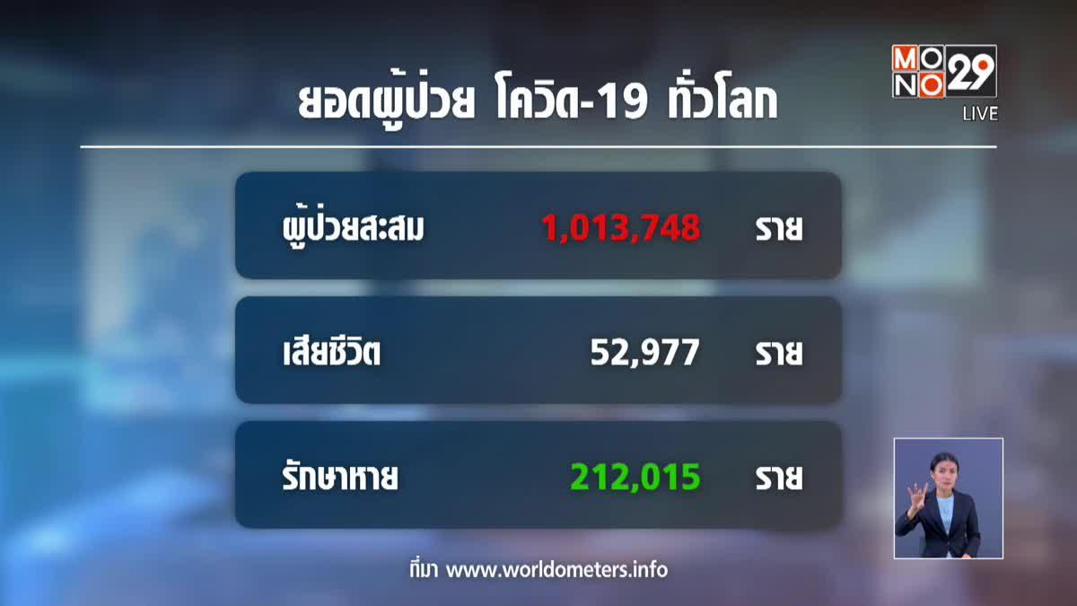ยอดผู้ติดเชื้อโควิด-19 ทั่วโลกเกิน 1 ล้านคน