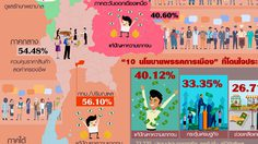 ดุสิตโพล เผยประชาชนกว่า 40.12% โดนใจพรรคชูแก้จน หวังเพิ่มค่าแรง