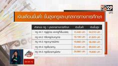 เปิดเหตุผลคนเรียนครู อยากให้ความรู้ – พัฒนาการศึกษาไทย