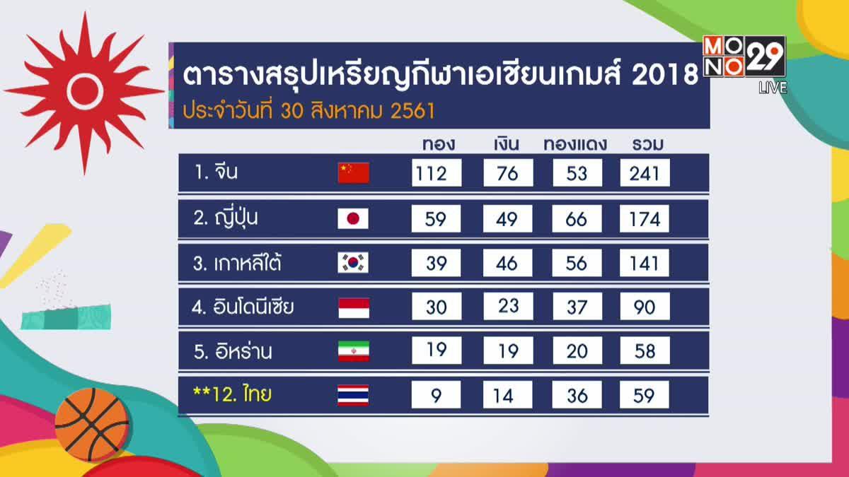 ทัพนักกีฬาไทยคว้าเพิ่ม 1 เงิน กีฬาเอเชียนเกมส์