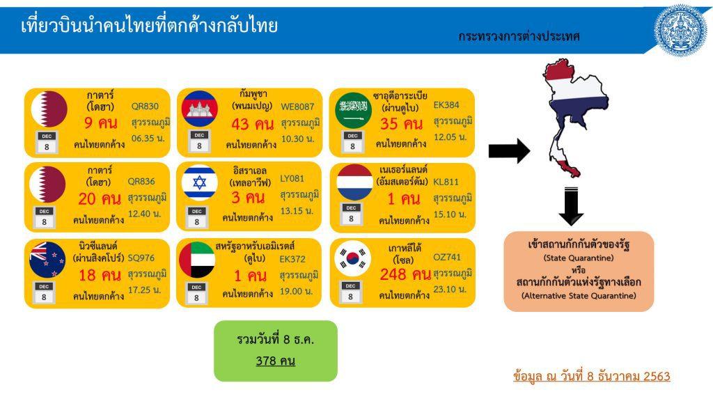 โควิด-19 ในไทย วันที่ 8 ธ.ค. 63