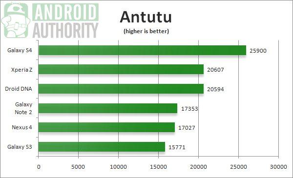 Galaxy-S4-Antutu-benchmark