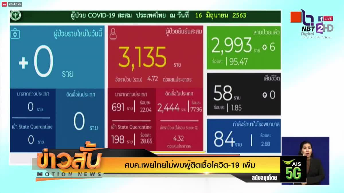 ศบค.เผยไทยไม่พบผู้ติดเชื้อโควิด-19 เพิ่ม