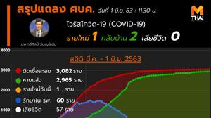 สรุปแถลงศบค. โควิด 19 ในไทย วันนี้ 01/06/2563   11.30 น.