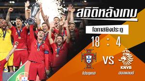 สถิติหลังเกม : โปรตุเกส vs ฮอลแลนด์ !! (9 มิ.ย. 2562)