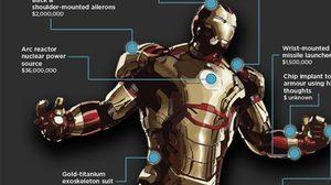 กว่าจะเป็น Iron man 3 ได้ โทนี่ สตาร์ค ต้องใช้เงินเท่าไหร่