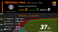 สรุปแถลงศบค. โควิด 19 ในไทย วันนี้ 1/07/2563 | 11.30 น.