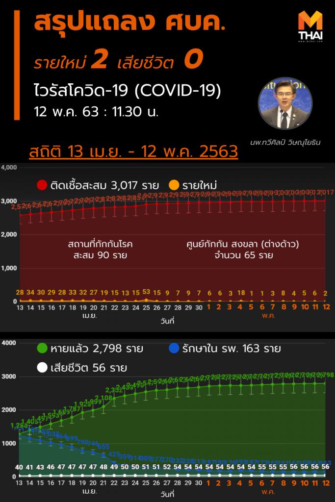 สรุปแถลงศบค. โควิด 19 ในไทย วันนี้ 12/05/2563   11.30 น.