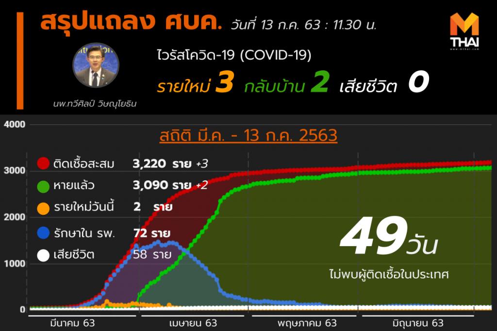 สรุปแถลงศบค. โควิด 19 ในไทย 13 ก.ค. 63