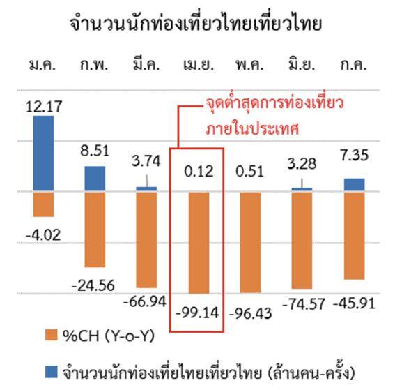 นักท่องเที่ยวต่างชาติไม่มีไทยเจ็บหนัก วิกฤตนี้อีกนาน