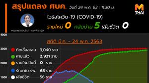 สรุปแถลงศบค. โควิด 19 ในไทย วันนี้ 24/05/2563 | 11.30 น.