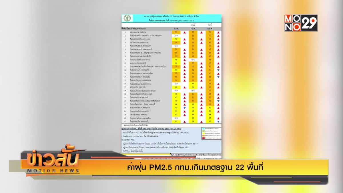 ค่าฝุ่น PM2.5 กทม.เกินมาตรฐาน 22 พื้นที่
