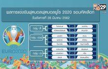 ผลฟุตบอลยูโร 2020 รอบคัดเลือก