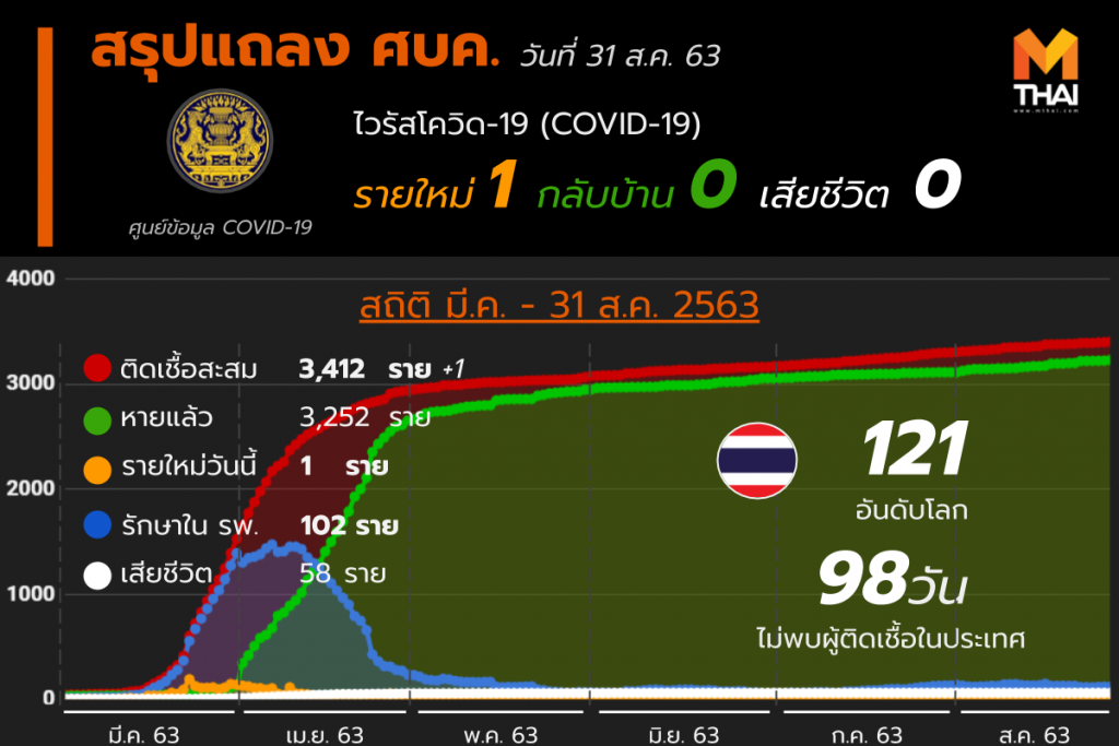 สรุปแถลงศบค. โควิด 19 ในไทย 31 ส.ค. 63