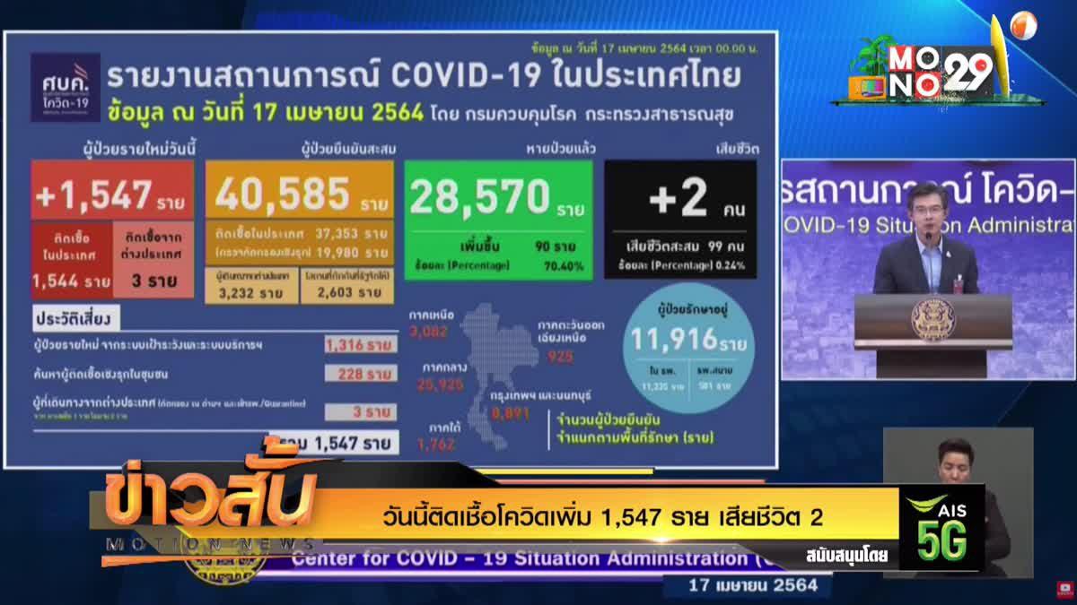 วันนี้ติดเชื้อโควิดเพิ่ม 1,547 ราย เสียชีวิต 2