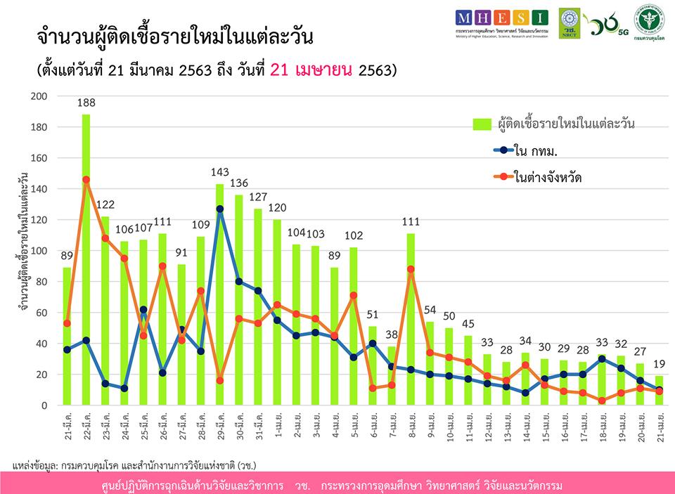 สรุปแถลง ศบค. โควิด 19 ในไทย วันนี้ 21/04/2563   11.30 น.