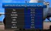 มาตรฐานความปลอดภัยการบินของไทยเทียบอาเซียน