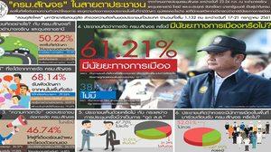 ดุสิตโพล เผยปชช. 61.21% มองครม.สัญจร มีนัยยะทางการเมือง