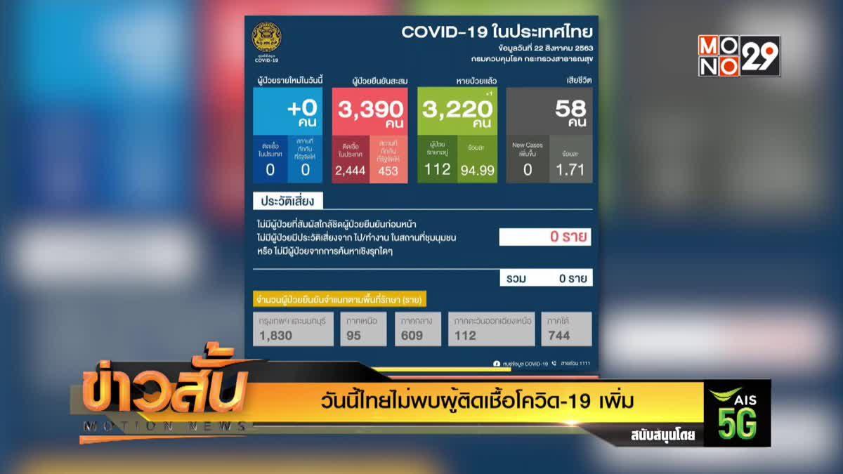 วันนี้ไทยไม่พบผู้ติดเชื้อโควิด-19 เพิ่ม