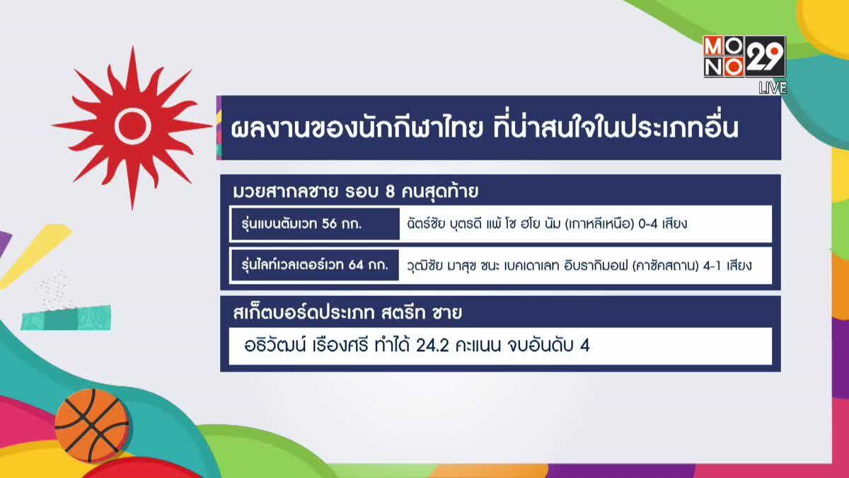 ทัพนักกีฬาไทยคว้าเพิ่ม 2 เงิน 3 ทองแดง