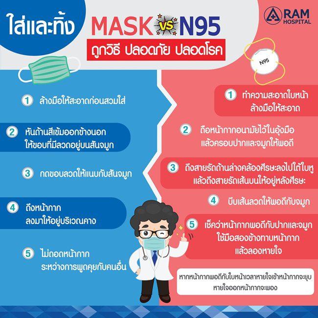 ใส่และทิ้ง MASK และ N95 ถูกวิธี ปลอดภัย ปลอดโรค