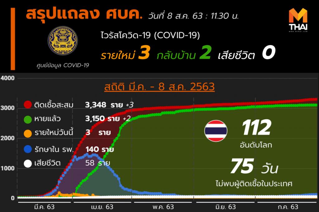 สรุปแถลงศบค. โควิด 19 ในไทย 8 ส.ค. 63