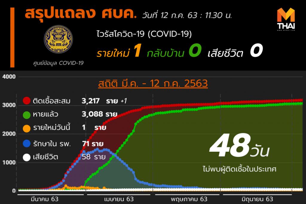 สรุปแถลงศบค. โควิด 19 ในไทย 12 ก.ค. 63
