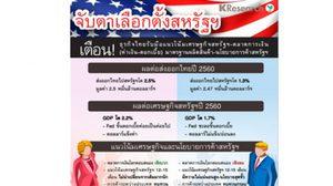 ศูนย์วิจัยกสิกรไทย ชี้ ปธน.สหรัฐฯคนใหม่ มีผลต่อส่งออกไทยปี 60