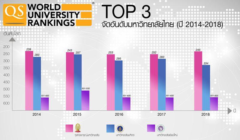 การจัดอันดับมหาวิทยาลัยโลก ประจำปี 2018