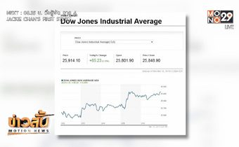 ดาวโจนส์ปิดในแดนบวกจากแรงหนุนหุ้นกลุ่มธนาคาร