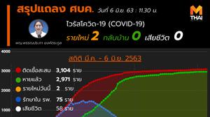 สรุปแถลงศบค. โควิด 19 ในไทย วันนี้ 06/06/2563 | 11.30 น.