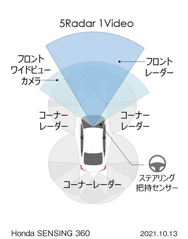 Honda SENSING 360