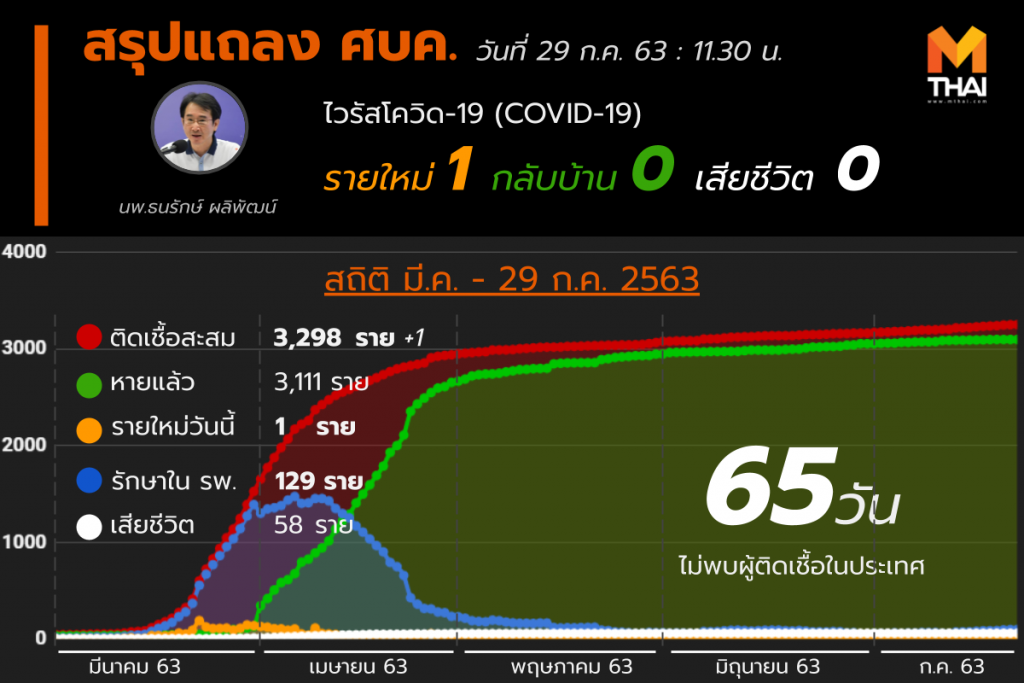 สรุปแถลงศบค. โควิด 19 ในไทย 29 ก.ค. 63