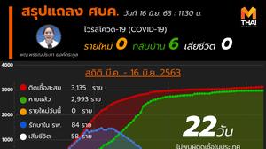 สรุปแถลงศบค. โควิด 19 ในไทย วันนี้ 16/06/2563 | 11.30 น.