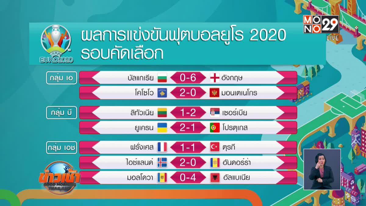 ผลการแข่งขันฟุตบอลยูโร 2020 รอบคัดเลือก