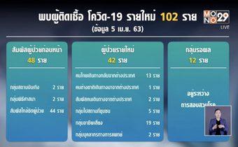 ศบค.รายงานไทยป่วยโควิด-19 เพิ่ม 102 คน