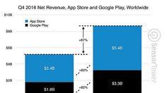 Play Store ทำรายได้เพิ่มขึ้น 82% ส่วน App Store เพิ่มขึ้น 60% ในไตรมาสที่ 4 ปี 2016