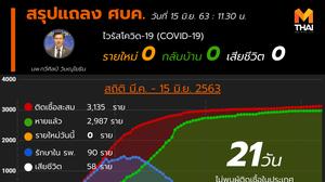 สรุปแถลงศบค. โควิด 19 ในไทย วันนี้ 15/06/2563 | 11.30 น.