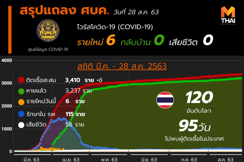 สรุปแถลงศบค. โควิด 19 ในไทย 28 ส.ค. 63