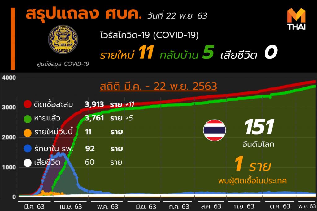 โควิด-19 ในไทย วันที่ 22 พ.ย. 63