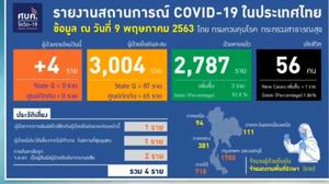 สรุปแถลงศบค. โควิด 19 ในไทย วันนี้ 9/05/2563 | 11.30 น.