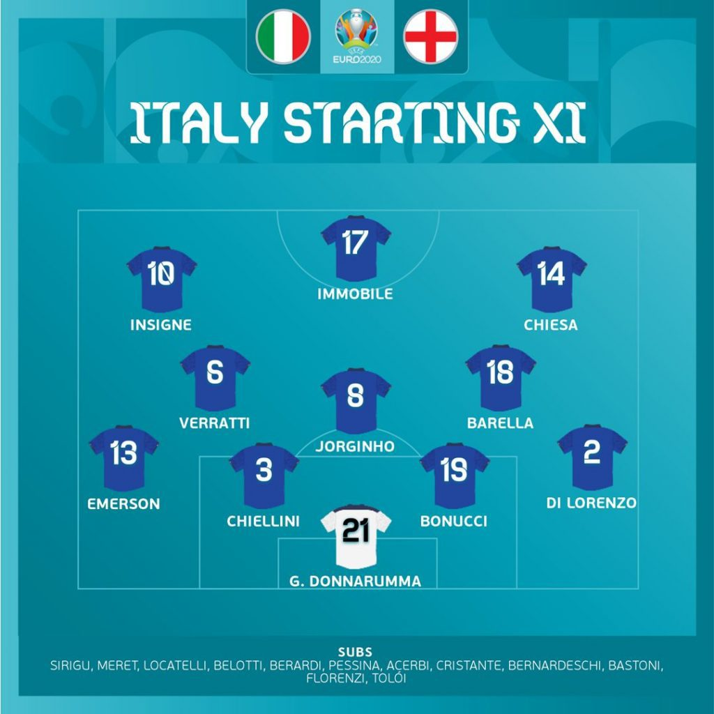 แผนการเล่นทีมชาติอิตาลี