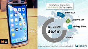 iPhone XR ครองอันดับหนึ่งสมาร์ทโฟนยอดส่งสูงสุดในตลาดอเมริกาเหนือ