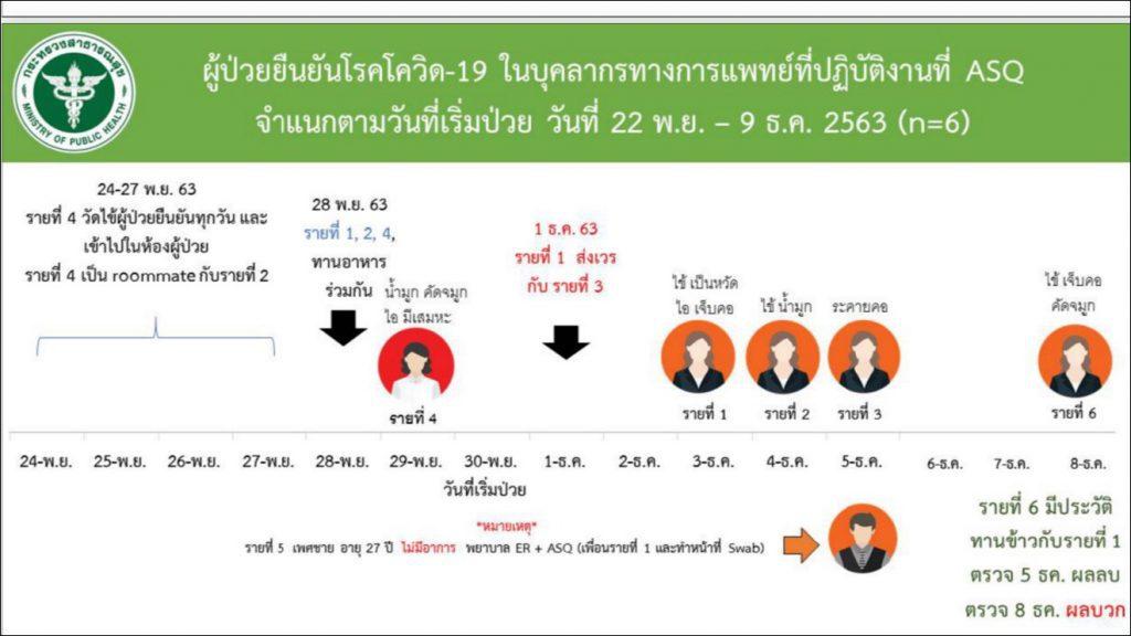 โควิด-19 ในไทย วันที่ 10 ธ.ค. 63